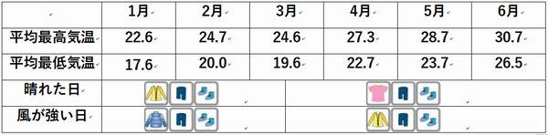 石垣島の気温、服装 1月2月3月4月5月6月