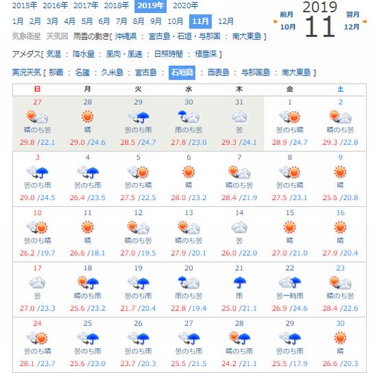 石垣島11月の天気