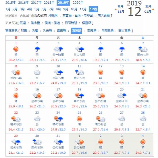石垣島12月の天気