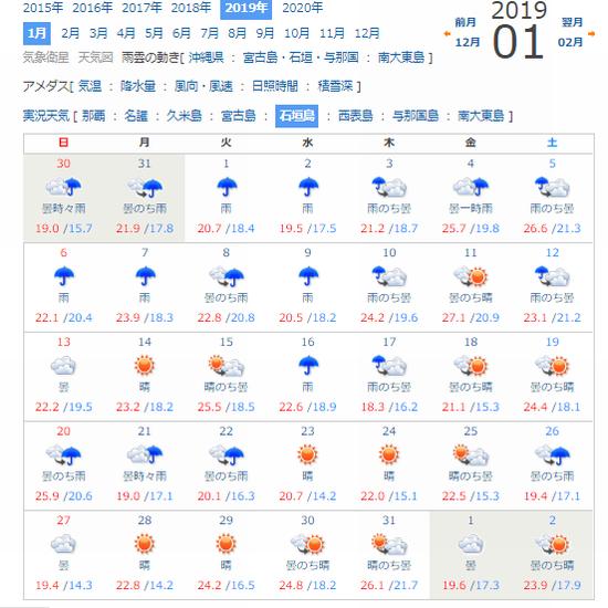 石垣島1月の天気