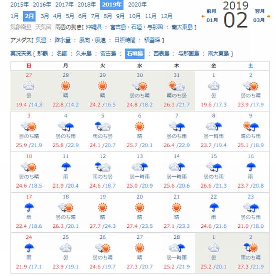 石垣島2月の天気