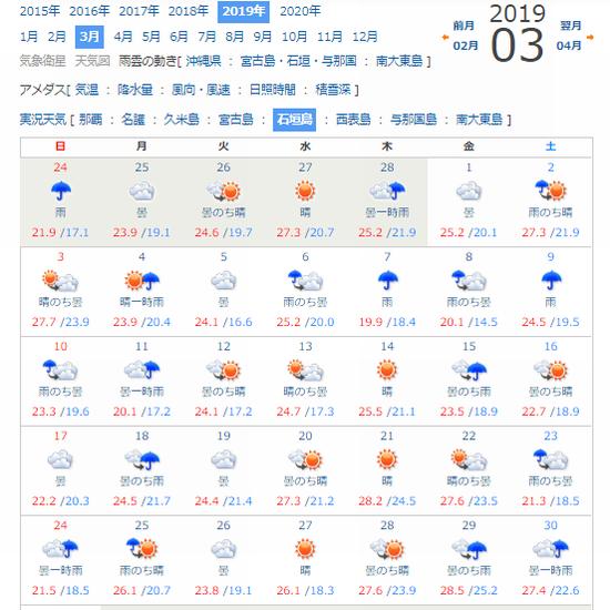 石垣島3月の天気