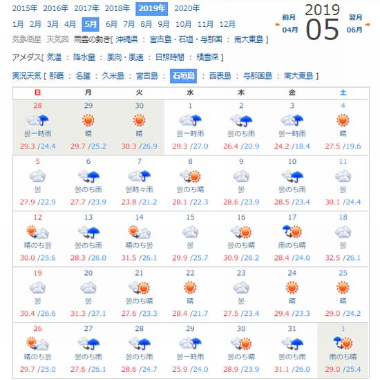 石垣島5月の天気