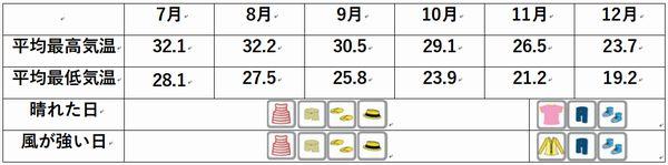 石垣島の服装、気温7月8月9月10月11月12月